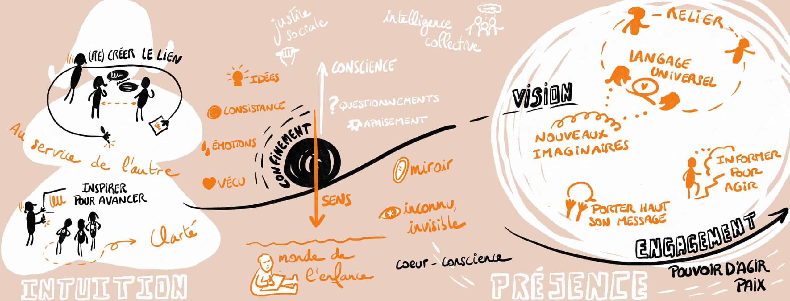 La facilitation graphique, rôle social